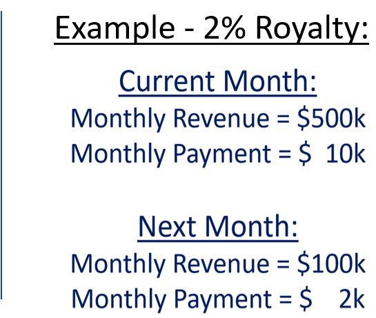 royalty based finance companies